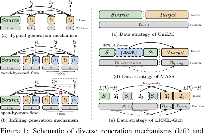 Figure 1 for ERNIE-GEN: An Enhanced Multi-Flow Pre-training and Fine-tuning Framework for Natural Language Generation