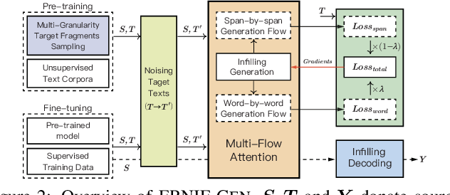 Figure 3 for ERNIE-GEN: An Enhanced Multi-Flow Pre-training and Fine-tuning Framework for Natural Language Generation