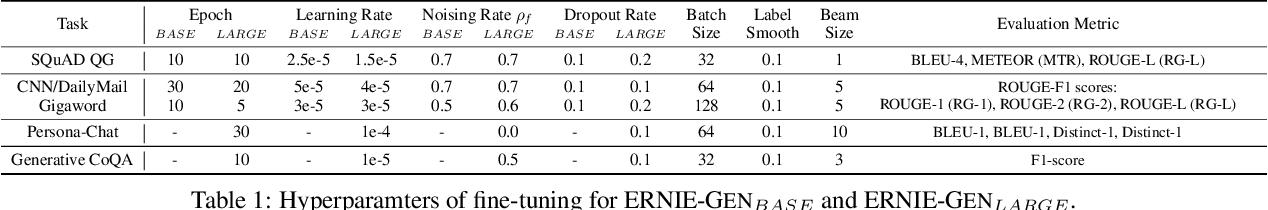 Figure 2 for ERNIE-GEN: An Enhanced Multi-Flow Pre-training and Fine-tuning Framework for Natural Language Generation