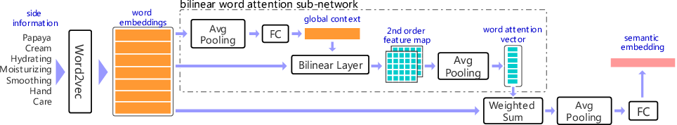 Figure 2 for Large Scale Long-tailed Product Recognition System at Alibaba