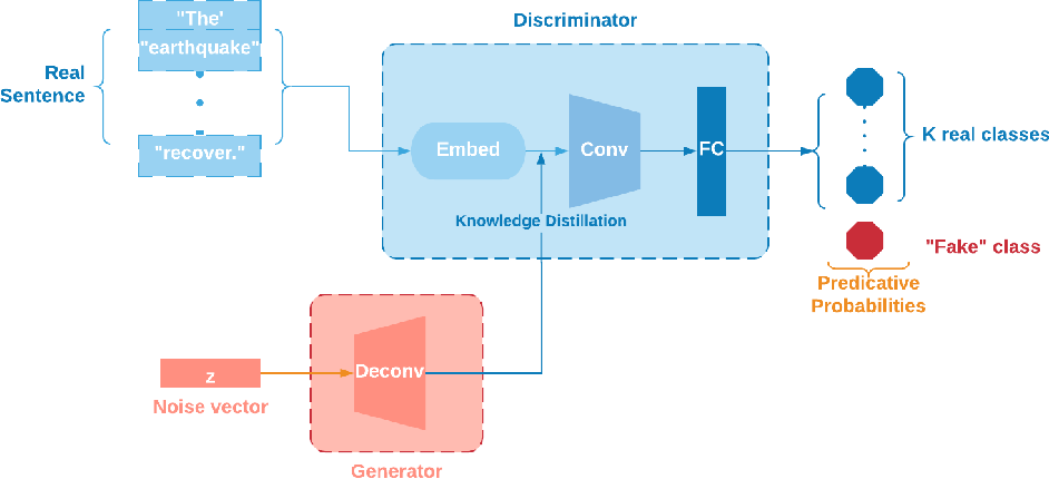 Figure 1 for Text Analytics for Resilience-Enabled Extreme EventsReconnaissance