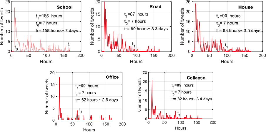Figure 3 for Text Analytics for Resilience-Enabled Extreme EventsReconnaissance