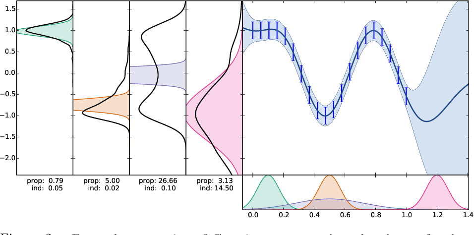 Figure 2 for Nested Variational Compression in Deep Gaussian Processes