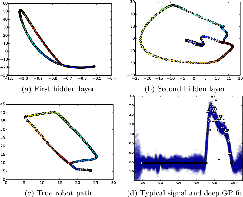 Figure 4 for Nested Variational Compression in Deep Gaussian Processes