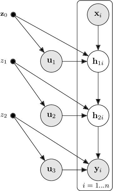 Figure 1 for Nested Variational Compression in Deep Gaussian Processes