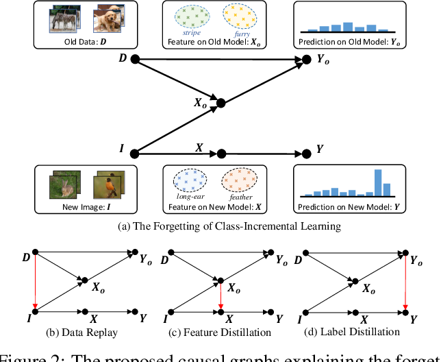 Figure 3 for Distilling Causal Effect of Data in Class-Incremental Learning