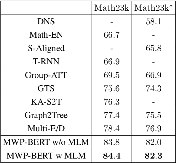 Figure 2 for MWP-BERT: A Strong Baseline for Math Word Problems