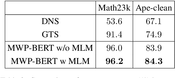 Figure 4 for MWP-BERT: A Strong Baseline for Math Word Problems