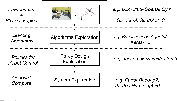 Figure 1 for Air Learning: An AI Research Platform for Algorithm-Hardware Benchmarking of Autonomous Aerial Robots