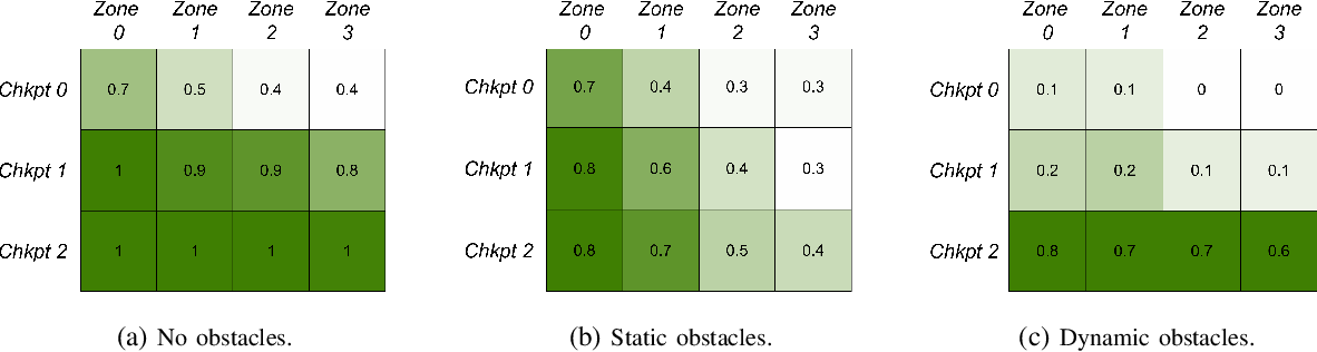 Figure 2 for Air Learning: An AI Research Platform for Algorithm-Hardware Benchmarking of Autonomous Aerial Robots