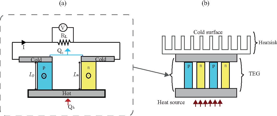 figure 2 from integrated smart bearings for next generation aero rh semanticscholar org