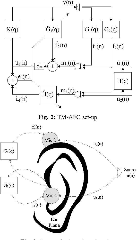 Closed Loop Feedback Cancellation Utilizing Two Microphones And