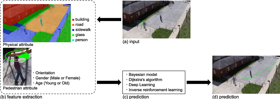 Figure 1 for Survey on Vision-based Path Prediction