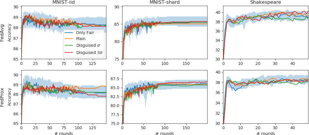 Figure 1 for Free-rider Attacks on Model Aggregation in Federated Learning