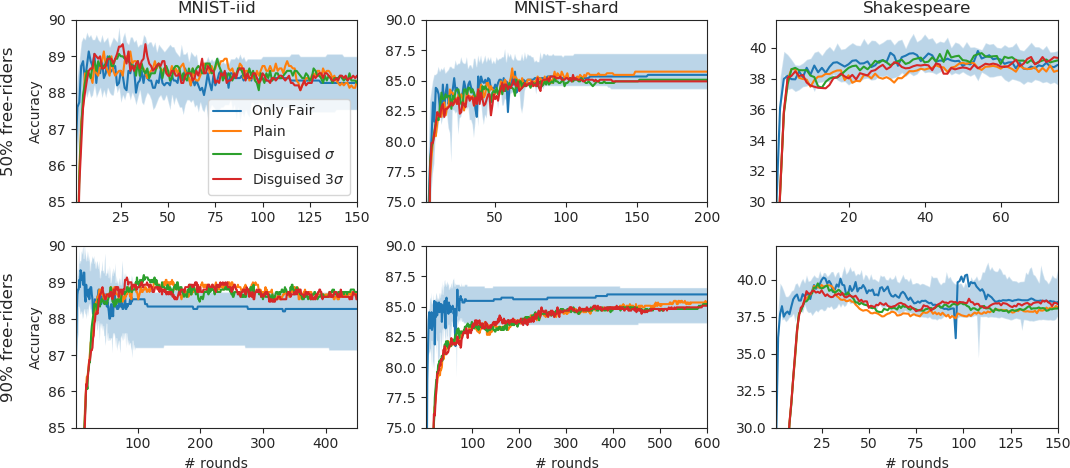 Figure 2 for Free-rider Attacks on Model Aggregation in Federated Learning