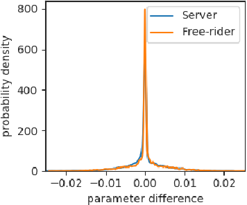 Figure 3 for Free-rider Attacks on Model Aggregation in Federated Learning