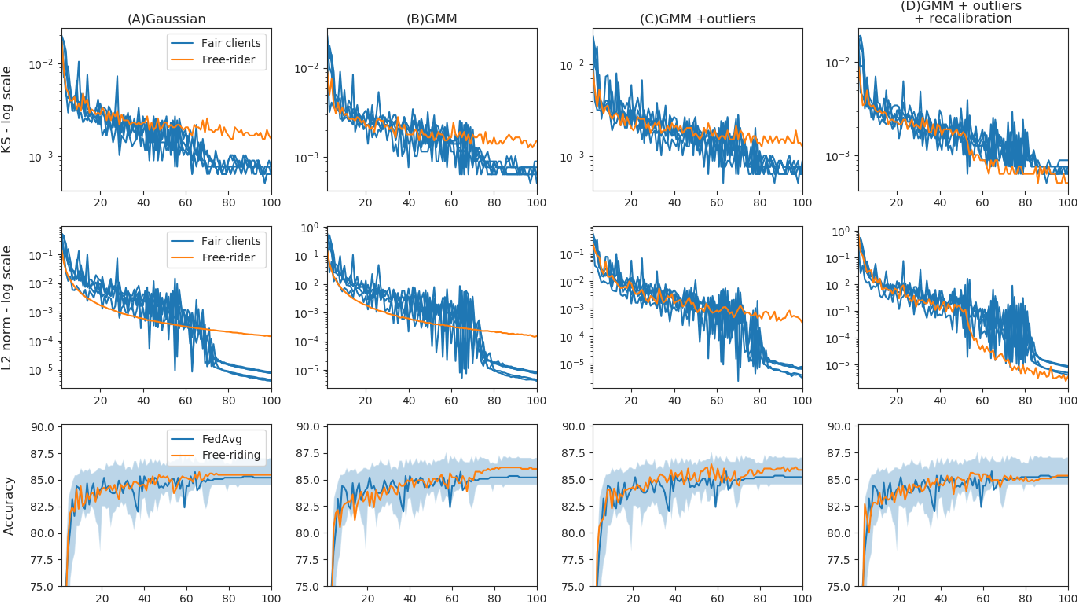 Figure 4 for Free-rider Attacks on Model Aggregation in Federated Learning