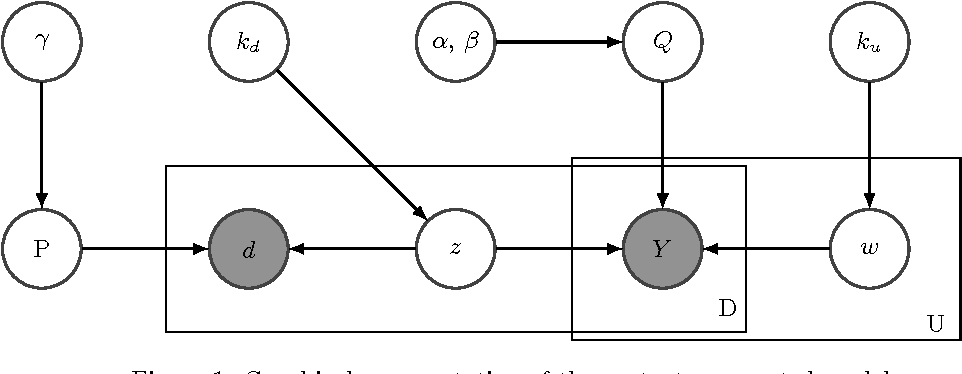 Figure 1 for Clustering via Content-Augmented Stochastic Blockmodels