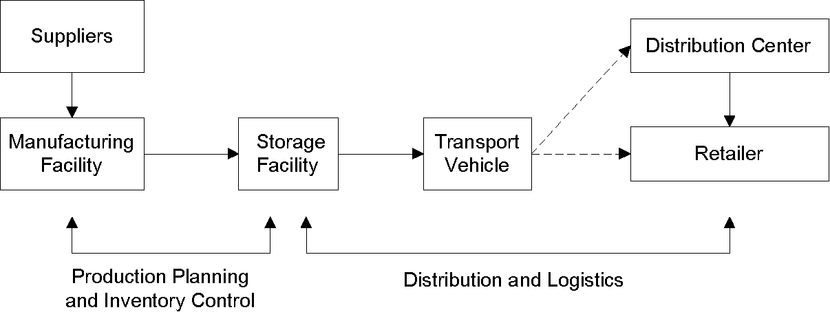 Supply chain design and analysis:: Models and methods - Semantic Scholar