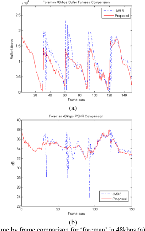 Figure 10 from Adaptive Intra-frame Rate Control for H.264/AVC ...