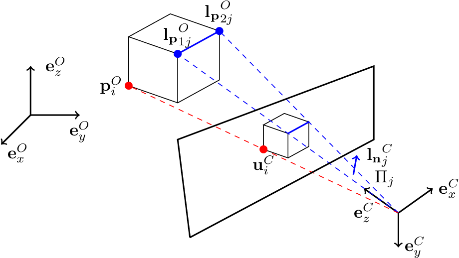 Figure 1 for CvxPnPL: A Unified Convex Solution to the Absolute Pose Estimation Problem from Point and Line Correspondences