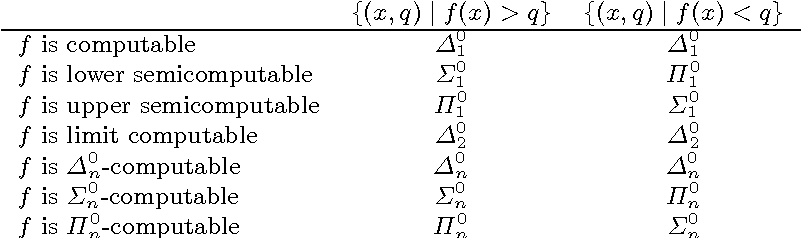 Figure 2 for On the Computability of Solomonoff Induction and Knowledge-Seeking