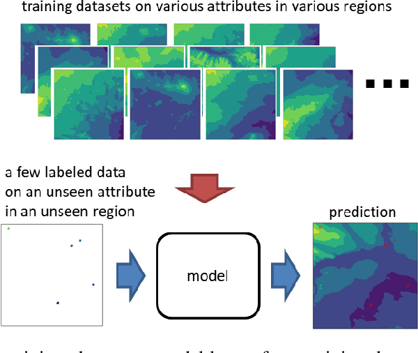 Figure 1 for Few-shot Learning for Spatial Regression