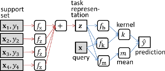 Figure 3 for Few-shot Learning for Spatial Regression