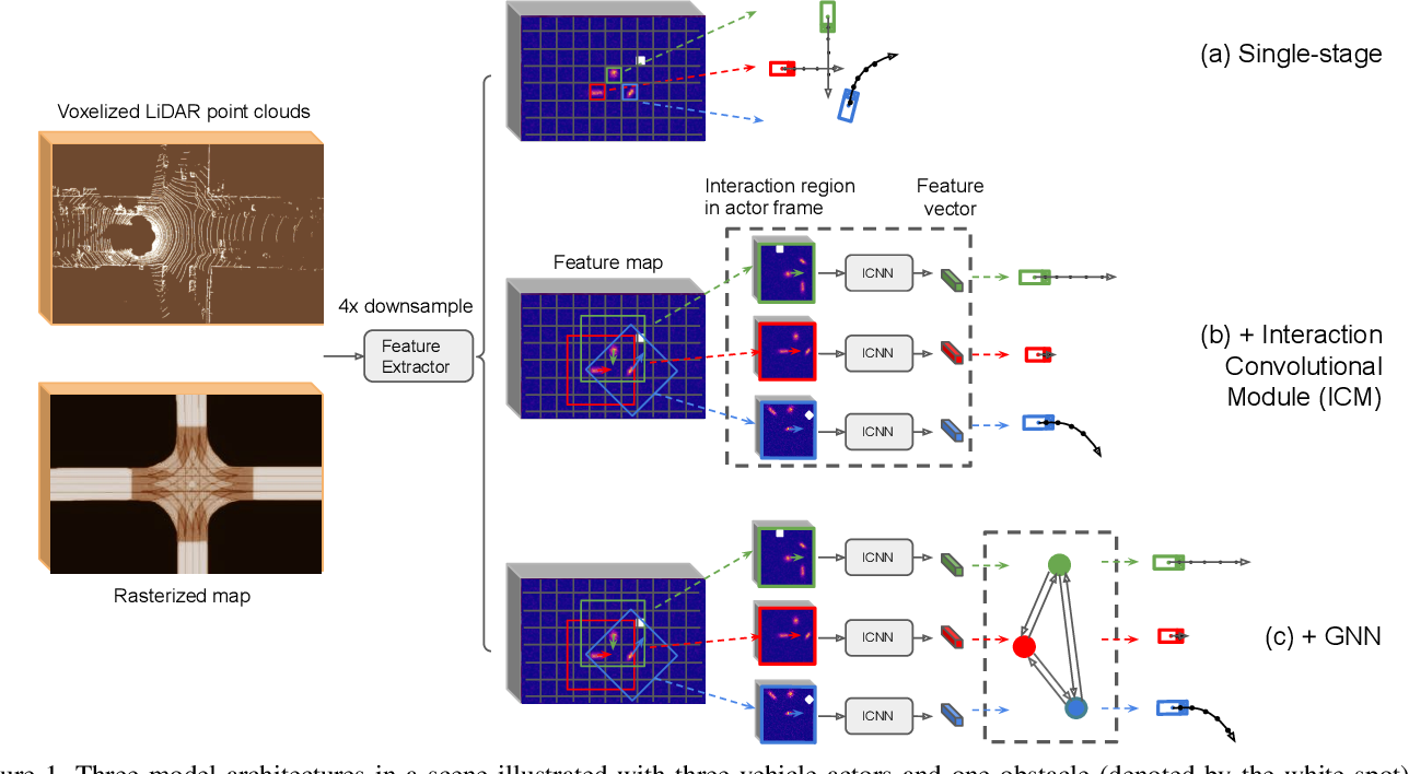 Figure 1 for Convolutions for Spatial Interaction Modeling