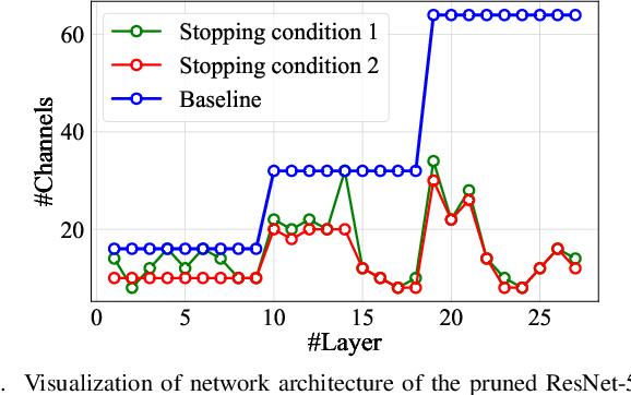 Figure 3 for Discrimination-aware Network Pruning for Deep Model Compression