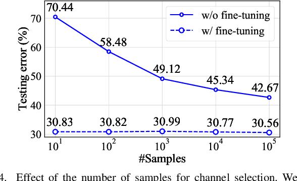 Figure 4 for Discrimination-aware Network Pruning for Deep Model Compression