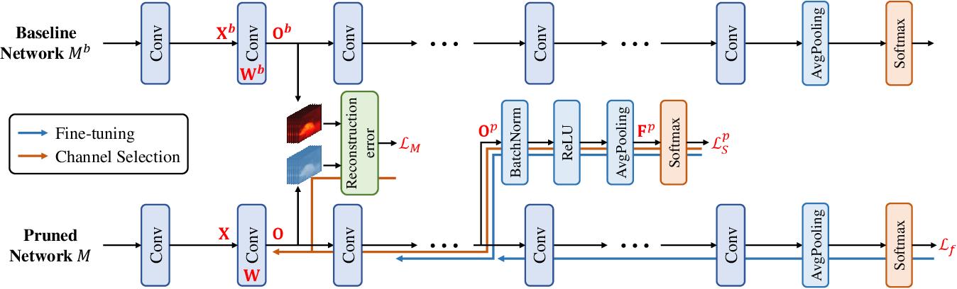 Figure 1 for Discrimination-aware Network Pruning for Deep Model Compression