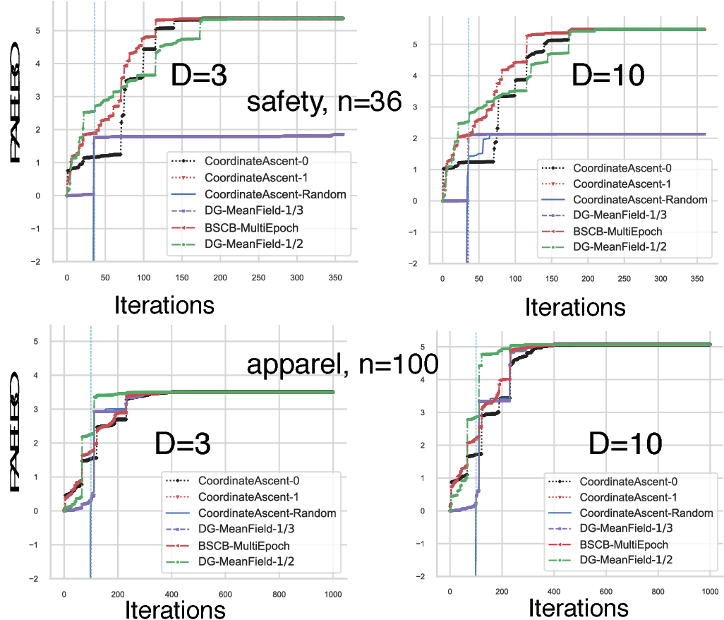 Figure 2 for Optimal DR-Submodular Maximization and Applications to Provable Mean Field Inference