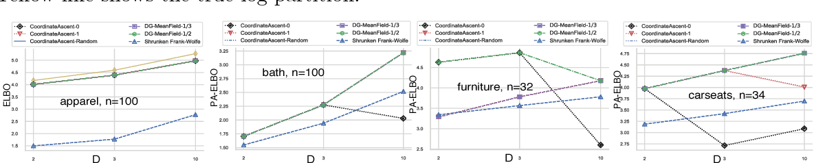 Figure 3 for Optimal DR-Submodular Maximization and Applications to Provable Mean Field Inference
