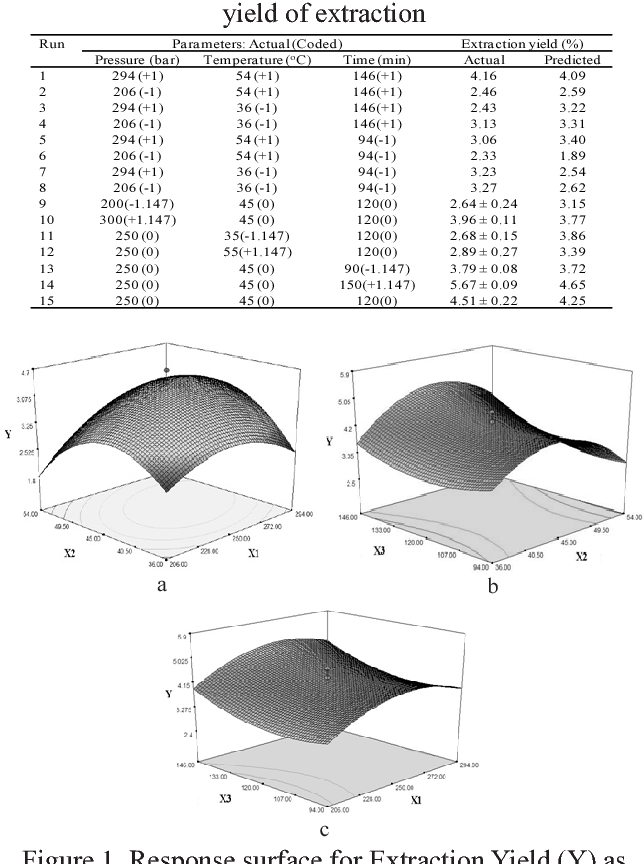 Table 1 from Optimization of supercritical CO2 extraction of