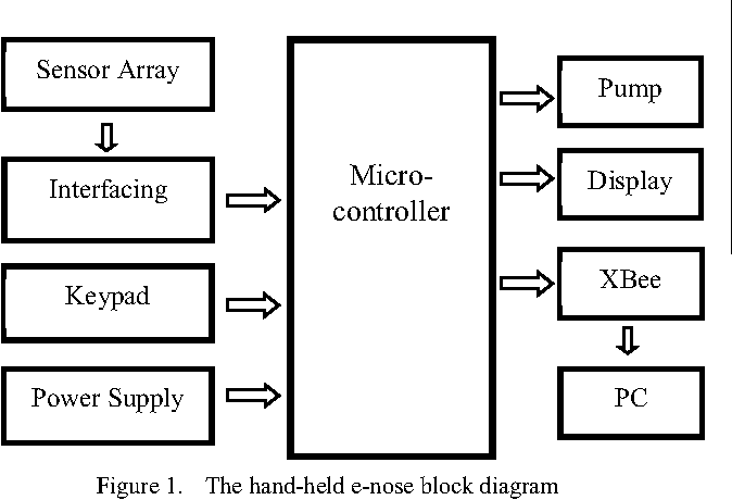 figure 1 from hand held electronic nose sensor selection system for rh semanticscholar org