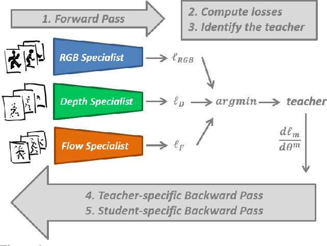 Figure 1 for DMCL: Distillation Multiple Choice Learning for Multimodal Action Recognition