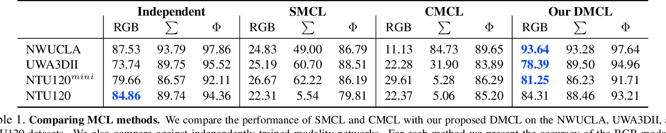 Figure 2 for DMCL: Distillation Multiple Choice Learning for Multimodal Action Recognition