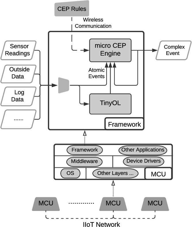 Figure 1 for The Synergy of Complex Event Processing and Tiny Machine Learning in Industrial IoT