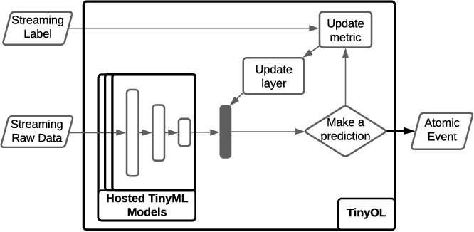 Figure 3 for The Synergy of Complex Event Processing and Tiny Machine Learning in Industrial IoT