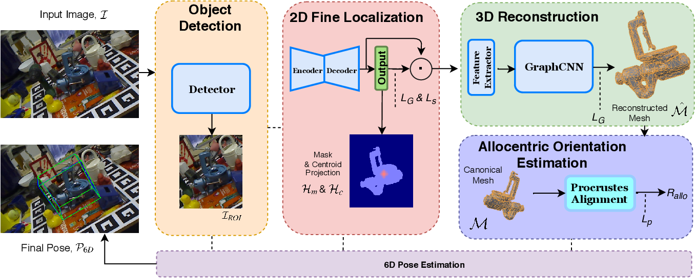 Figure 3 for Accurate 6D Object Pose Estimation by Pose Conditioned Mesh Reconstruction