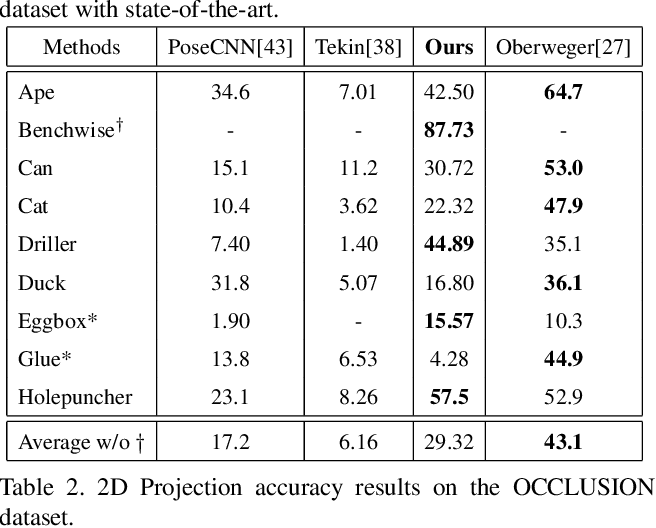 Figure 4 for Accurate 6D Object Pose Estimation by Pose Conditioned Mesh Reconstruction