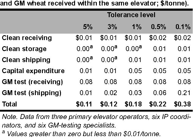 Table 4 from Cost Implications of Alternative GM Tolerance