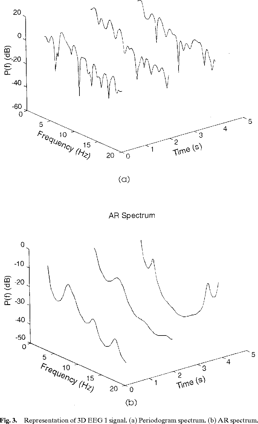 Figure 3 from Application of Periodogram and AR Spectral Analysis to