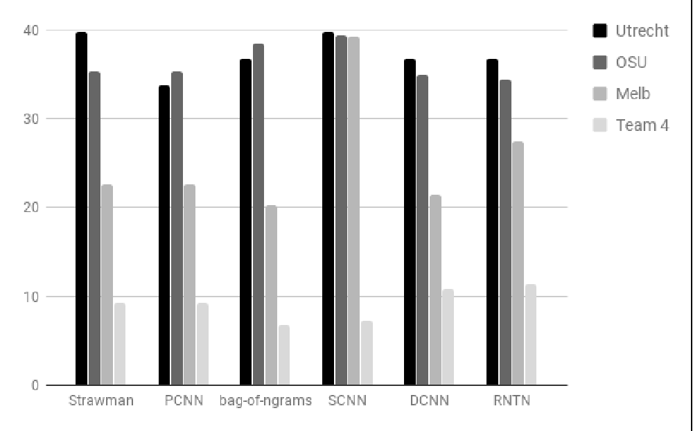 Figure 4 for Towards Linguistically Generalizable NLP Systems: A Workshop and Shared Task