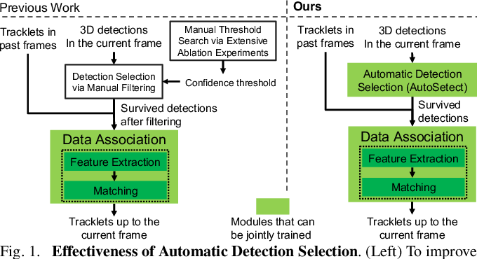 Figure 1 for AutoSelect: Automatic and Dynamic Detection Selection for 3D Multi-Object Tracking