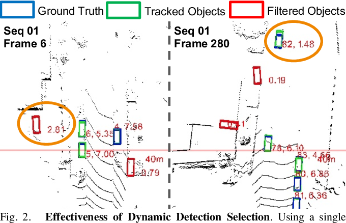 Figure 2 for AutoSelect: Automatic and Dynamic Detection Selection for 3D Multi-Object Tracking