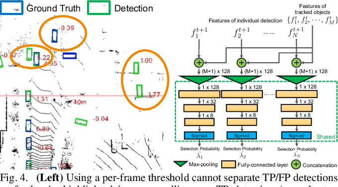 Figure 4 for AutoSelect: Automatic and Dynamic Detection Selection for 3D Multi-Object Tracking