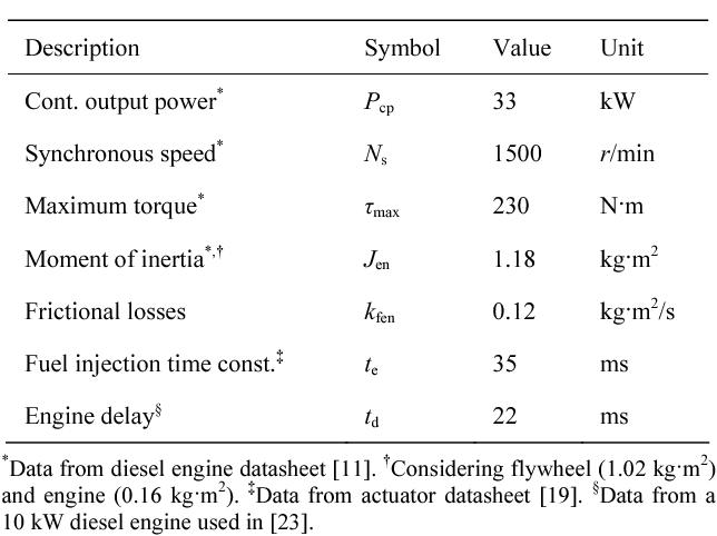 PDF] Inverter-Based Diesel Generator Emulator for the Study of