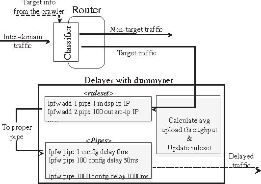 ISP-driven practical P2P traffic control technique